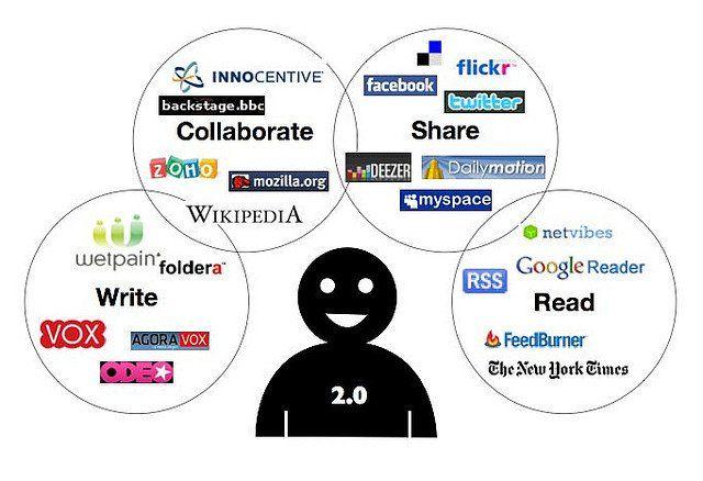 les réseaux sociaux du web 2.0