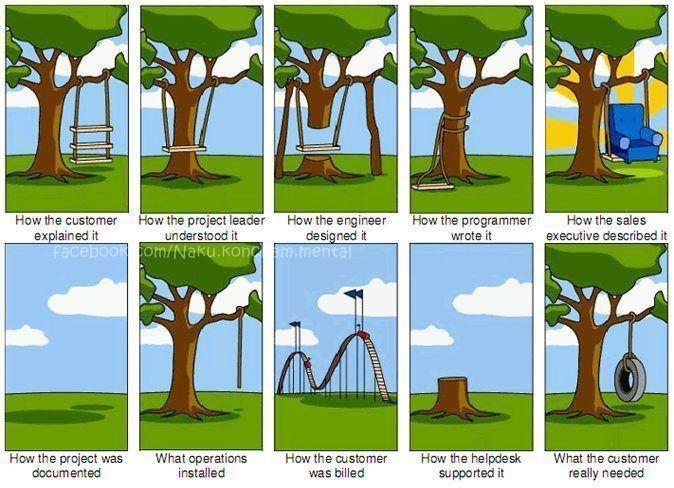 Cartoon représentant les problèmes de communication entre l'entreprise et le client, et au sein de l'entreprise.