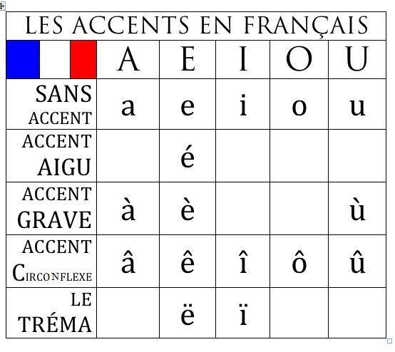 Tableau des accents en français.
