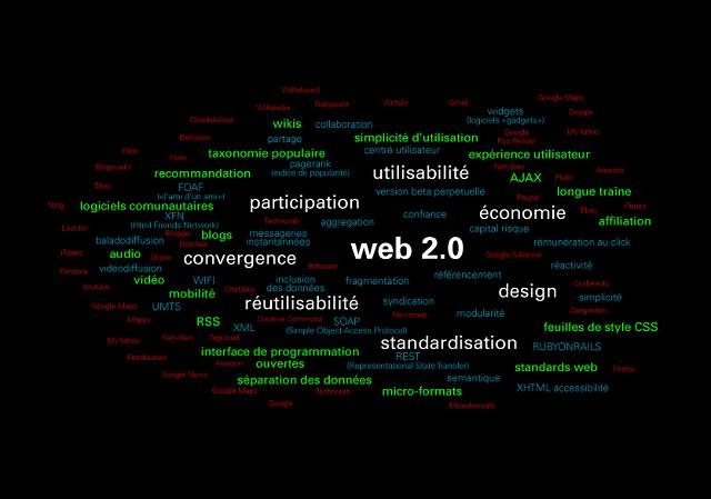 Carte regroupant tous les mots-clés relatant au web 2.0
