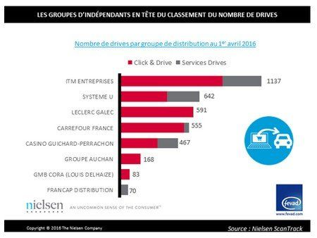 Nombre de drives par groupe de distribution en France, au 1er avril 2016.